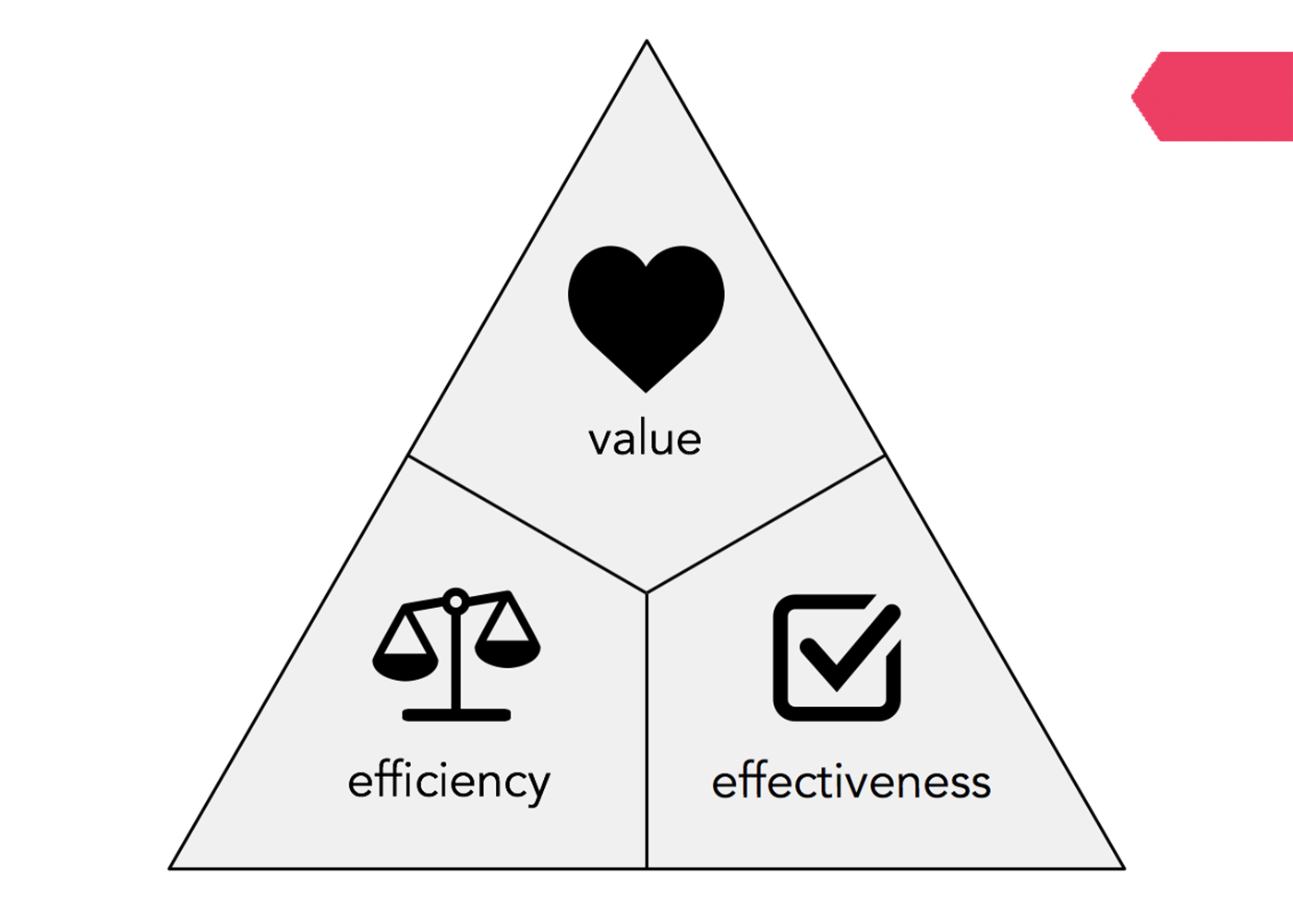 Goal Atlas - Basic Value Model of Strategy