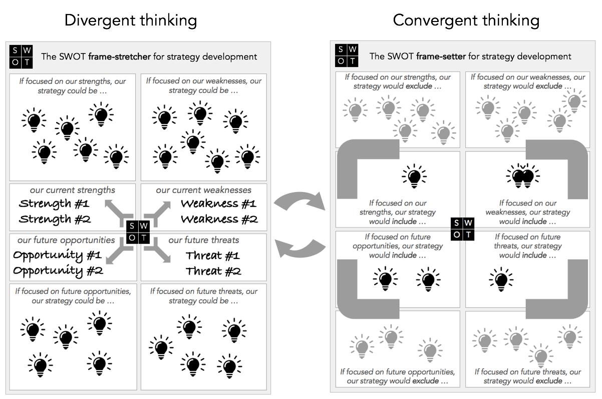 Goal Atlas - Framing: Convergent & Divergent Thinking