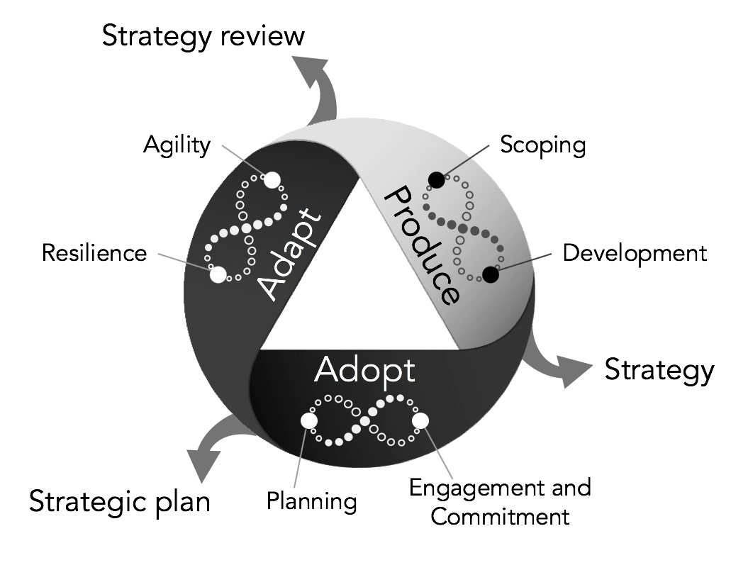 Goal Atlas - Strategy Lifecycle