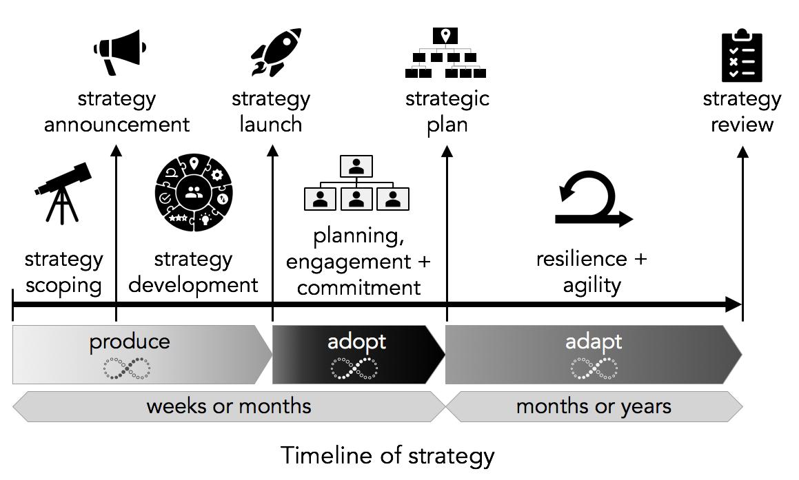 Goal Atlas - Timeline of Strategy