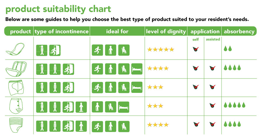 product suitability chart