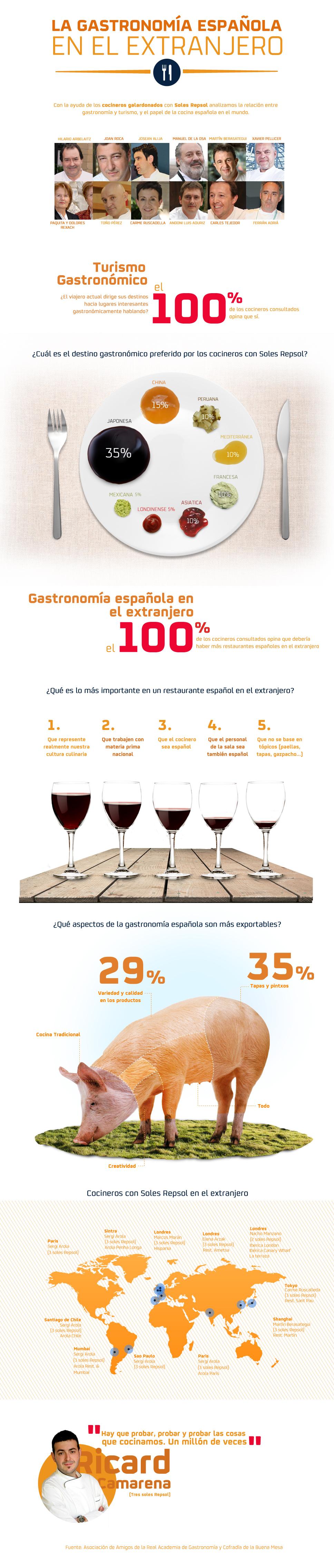 La gastronomía española en el extranjero