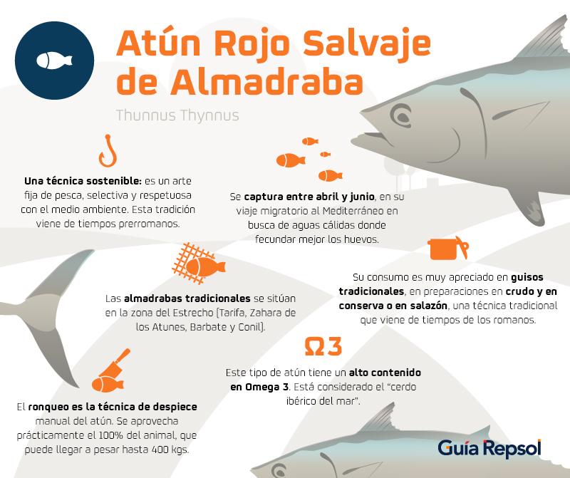 Datos curiosos del atún rojo salvaje de Almadraba.