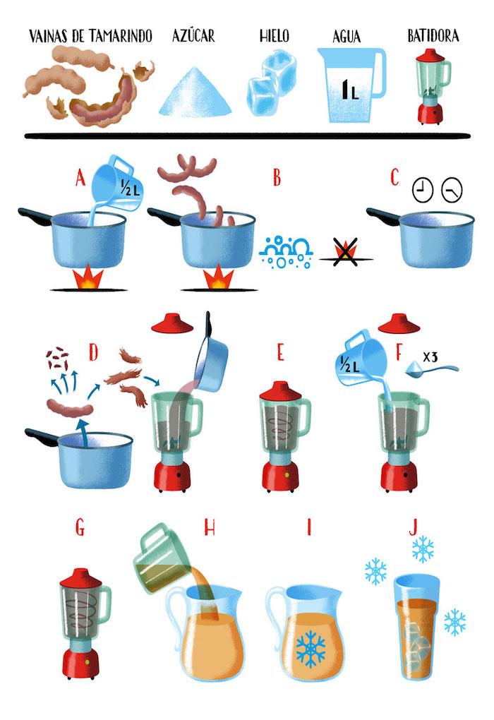Pasos elaboración de agua de tamarindo.
