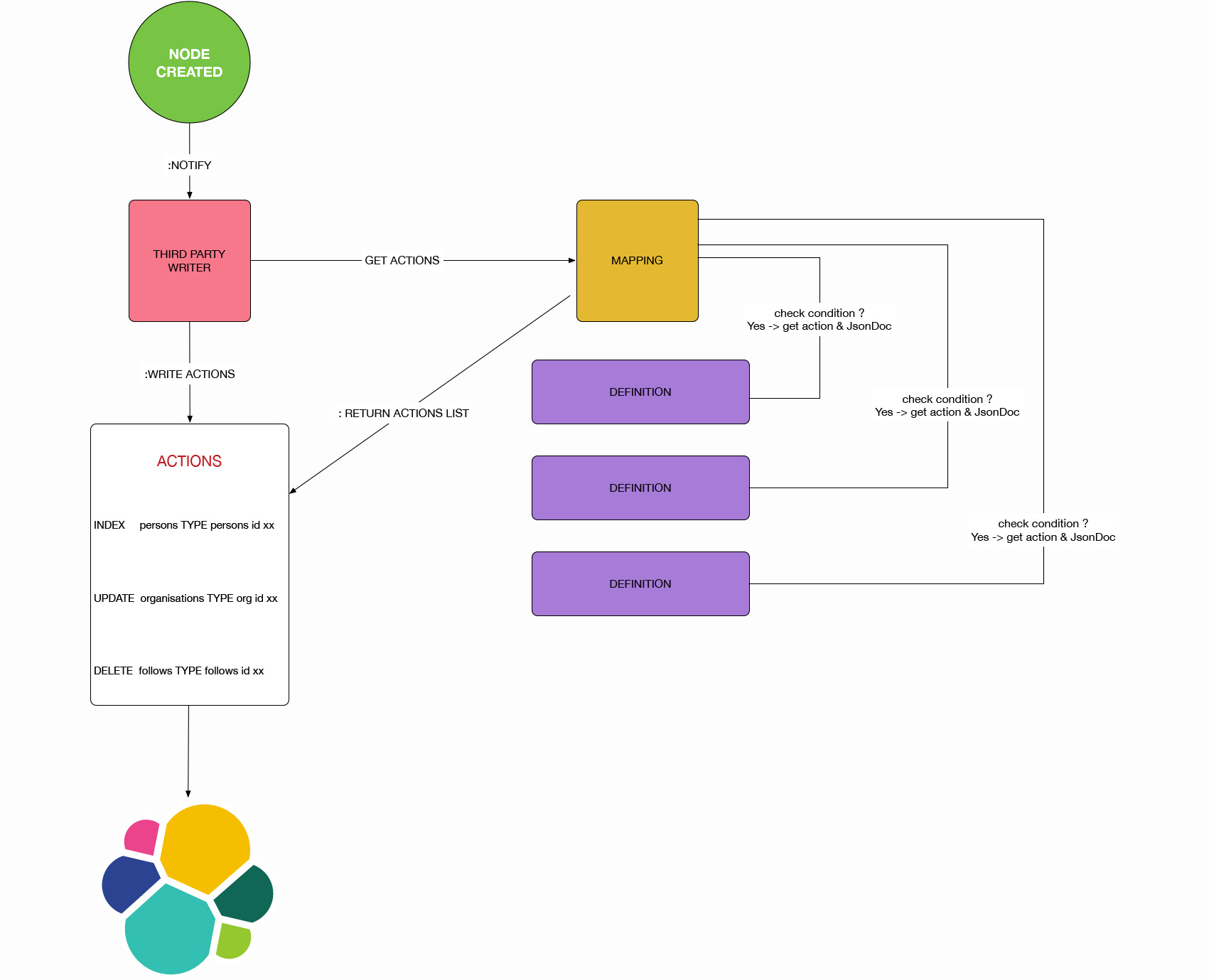 Advanced Neo4j to Elasticsearch Replication | GraphAware