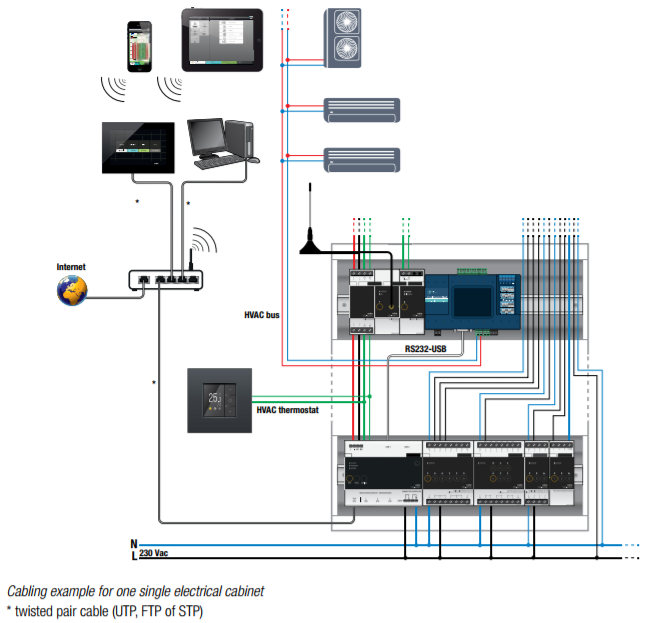 Superb Hvac Interface Wiring Digital Resources Funapmognl
