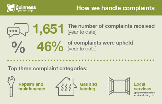 Customer complaints stats