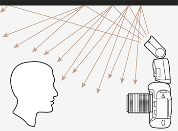 Die Grafik zeigt den Lichtverlauf von der Kamera zur Decke und von dort zum Motiv
