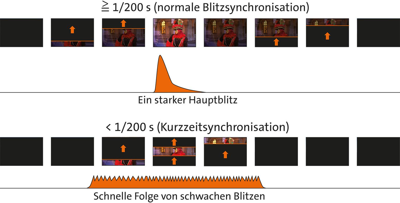 Die Grafik zeigt, wie der Blitz ohne und mit Kurzzeitsynchronisation arbeitet