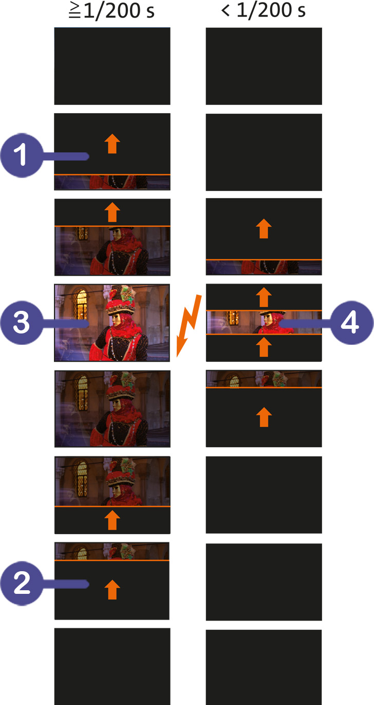 Die Grafik zeigt die Funktion des Schlitzverschlusses bei zwei unterschiedlichen Belichtungszeiten