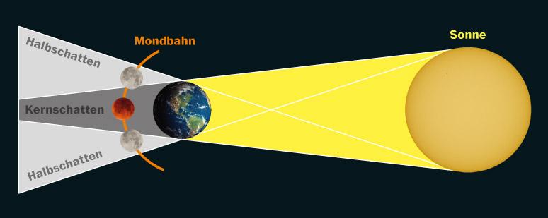 Schema der Mondbahn hinter dem Schatten der Erde