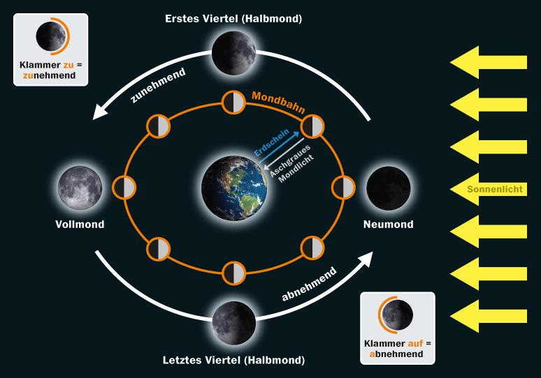 Schematische Abbildung der Mondphasen auf der Umlaufbahn des Mondes um die Erde