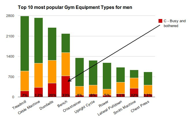 [chart] 10 top most popular Gym Equipment Types for men