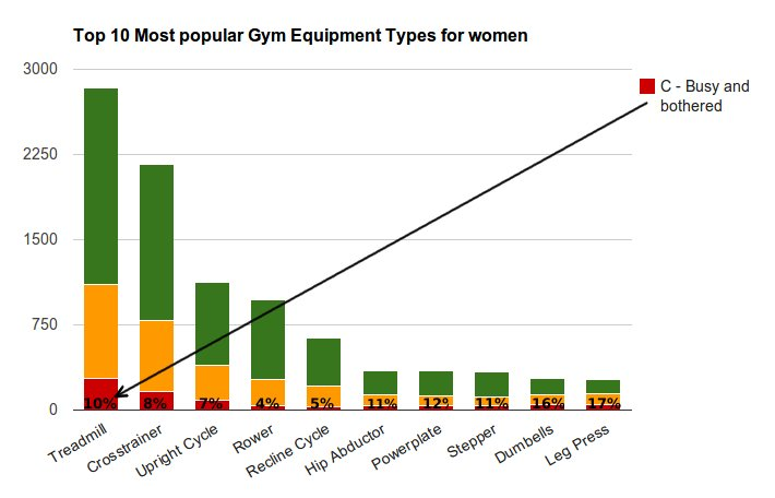 [chart] Top 10 most popular Gym Equipment Types for women
