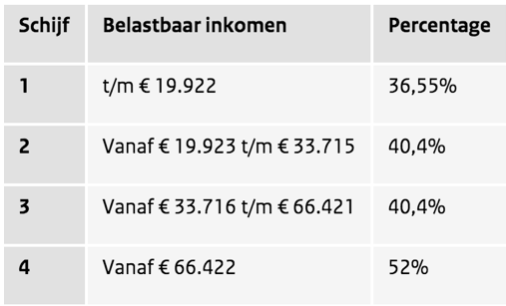 Tabel Belastingdienst