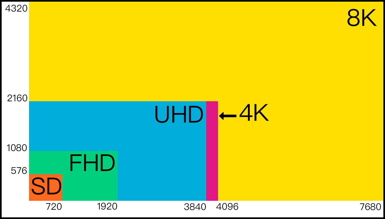What's the Difference Between Ultra HD (UHD) & 4K (DCI
