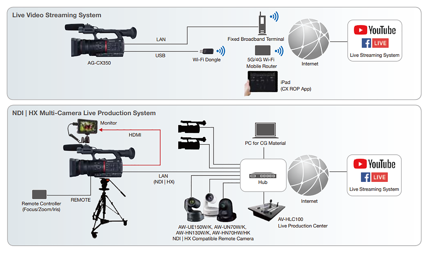 Panasonic AG-CX350 workflow