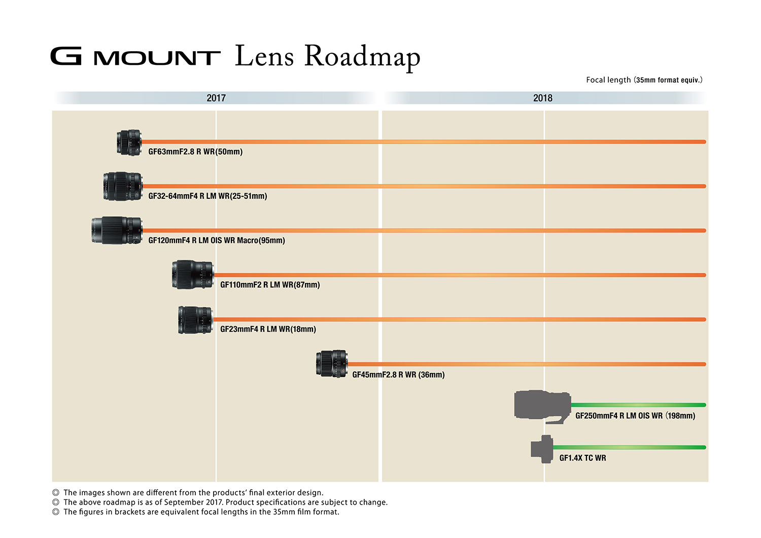 Fujifilm G Mount Roadmap