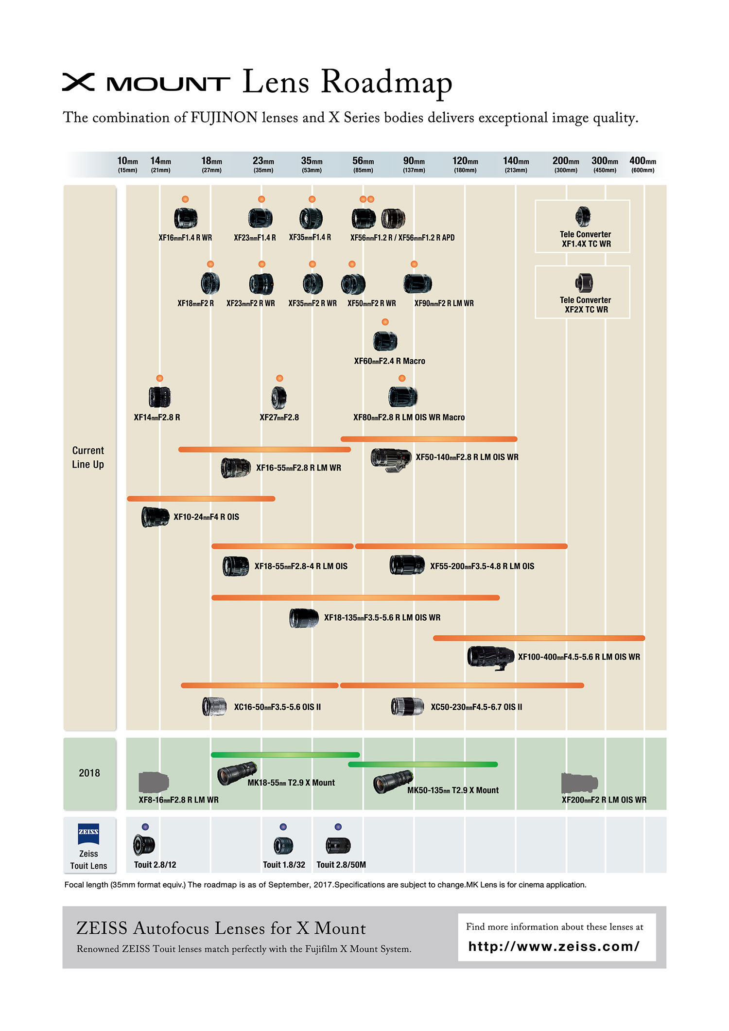 Fujifilm X Mount Roadmap