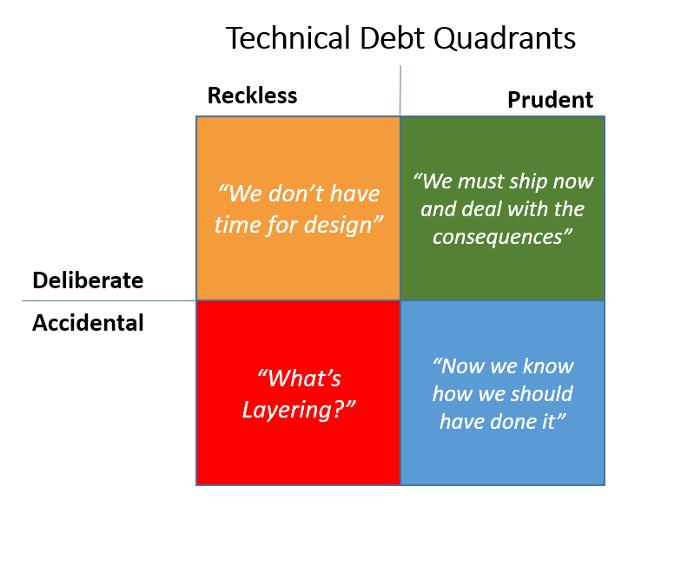 Ways DevOps helps with tech debt