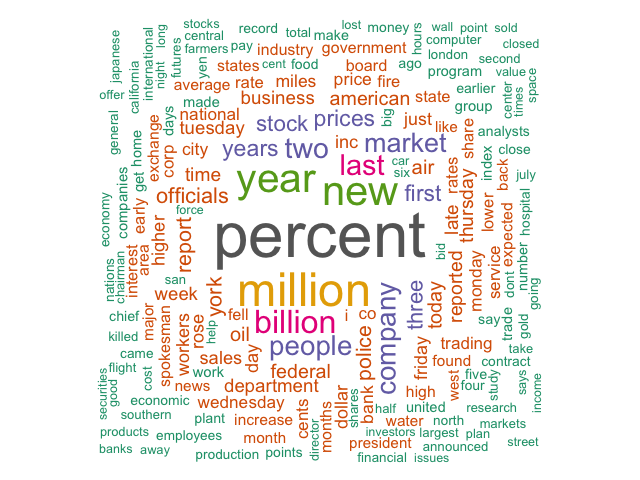 Associated Press wordcloud
