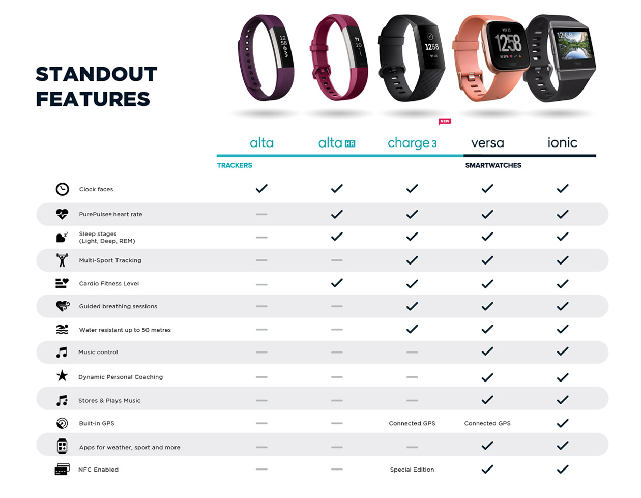 Fitbit Features Chart