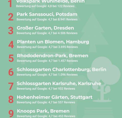 Beliebtesten Parks Deutschland