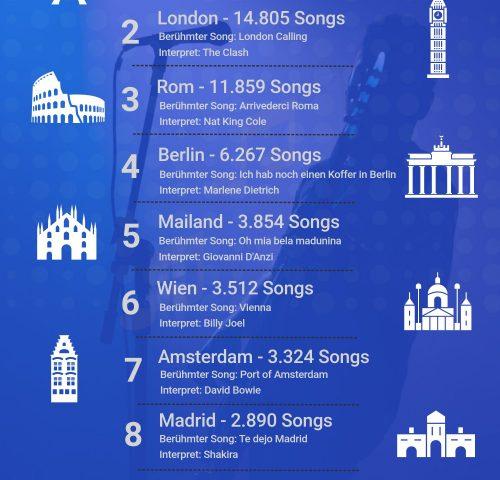 Holidu Song Ranking Europa