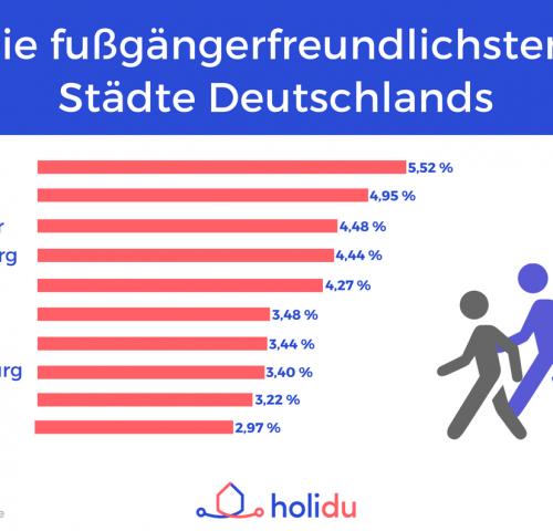 Infografik Fußgängerfreundliche Städte