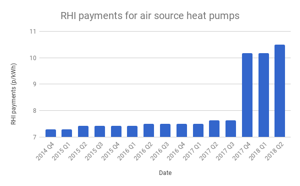 graph of historical RHI payments for air source heat pumps