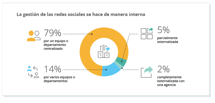 marketing digital redes sociales b2b