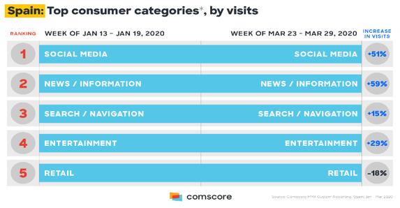tendencias comunicación consumo medios
