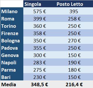 Canone locazione medio per studenti in Italia