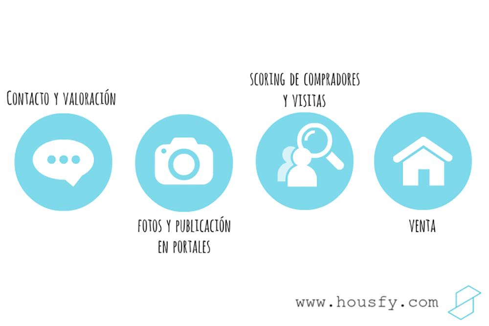 el método de Housfy