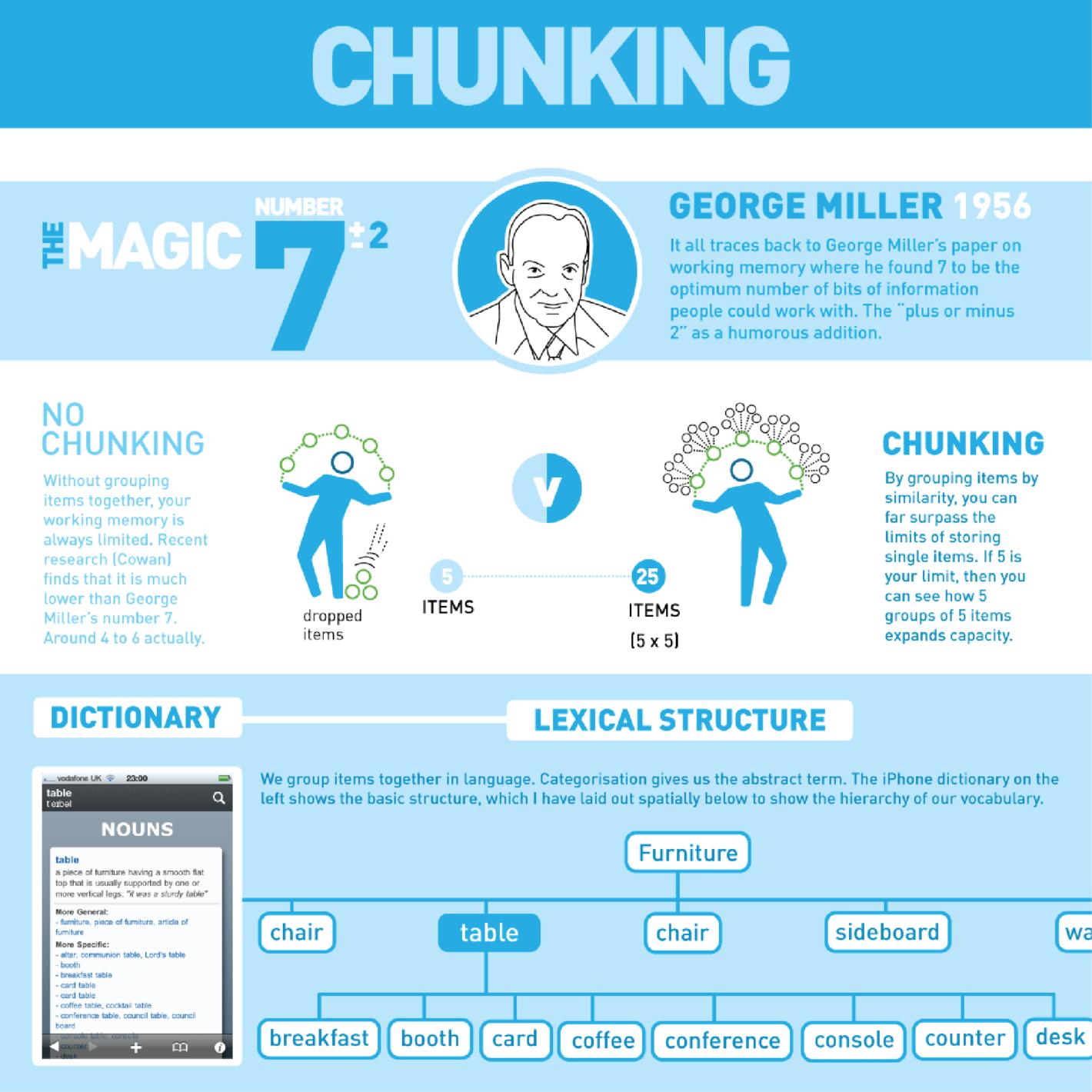 Chunking - TeachingHOW2s