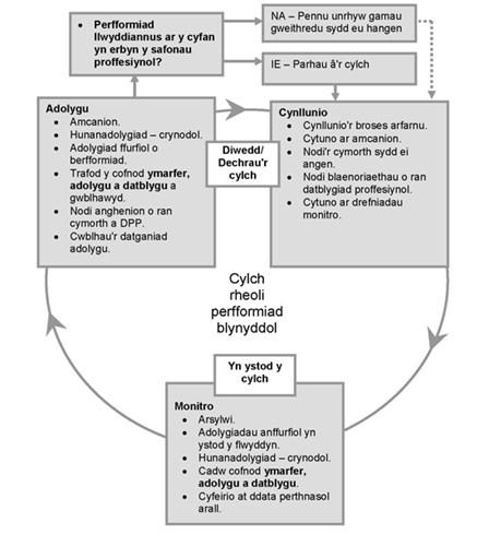 Diagram: Cylch rheoli perfformiad blynyddol