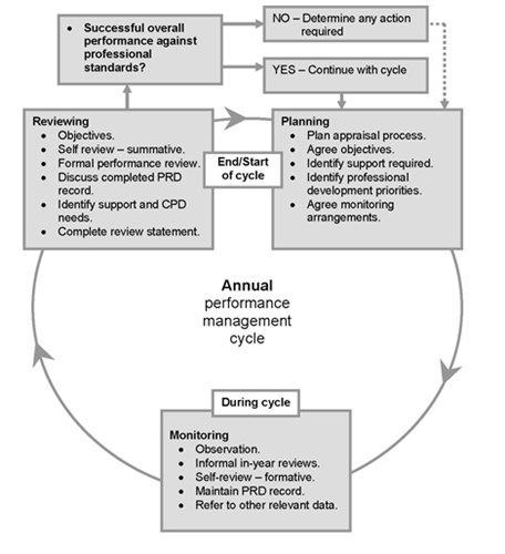 Diagram: Annual performance management cycle