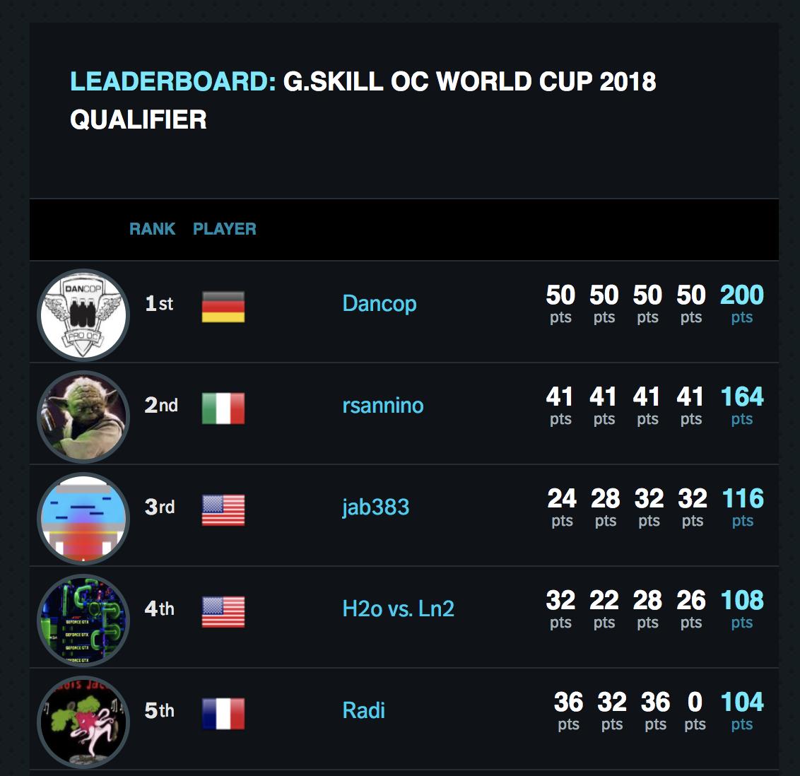 http://oc-esports.io/#!/round/gskill_ocworldcup_2018_qualifier
