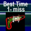 Sunset Bay Best Time (hard - 1 miss)
