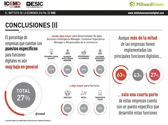conclusiones-estudio-competencias