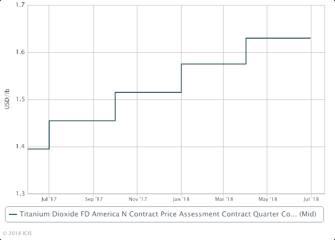 North America TiO2 pricing power may wane in second half of