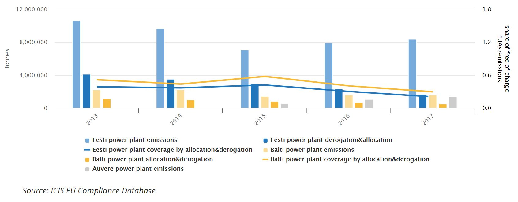 Graph 2: Historical emissions of Estonian oil shale plants compared EUAs  received free of charge