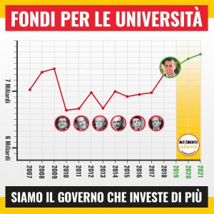 Ma quali tagli! Alle nostre Università diamo più fondi di tutti i governi degli ultimi 10 anni - m5stelle.com - notizie m5s