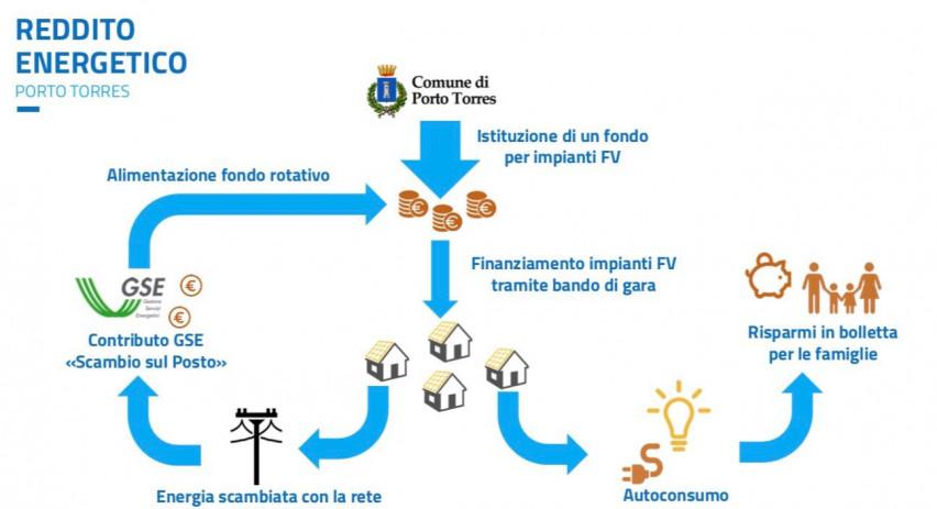reddito_energeticocit