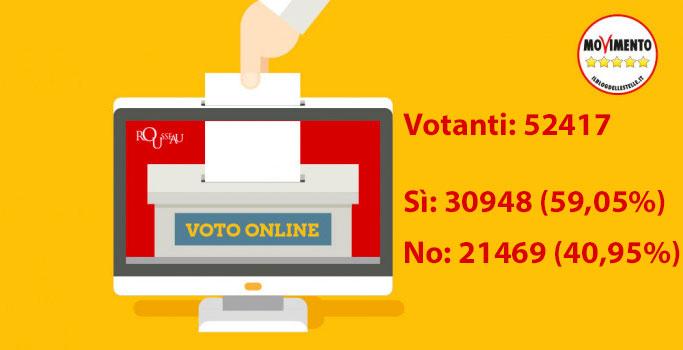 Votazione online sul caso Diciotti: Il M5S ha scelto. Ecco i risultati