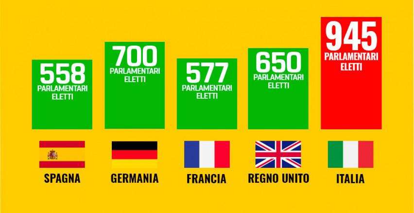 1miliardodimotivi finalmente un numero di parlamentari for Parlamentari numero