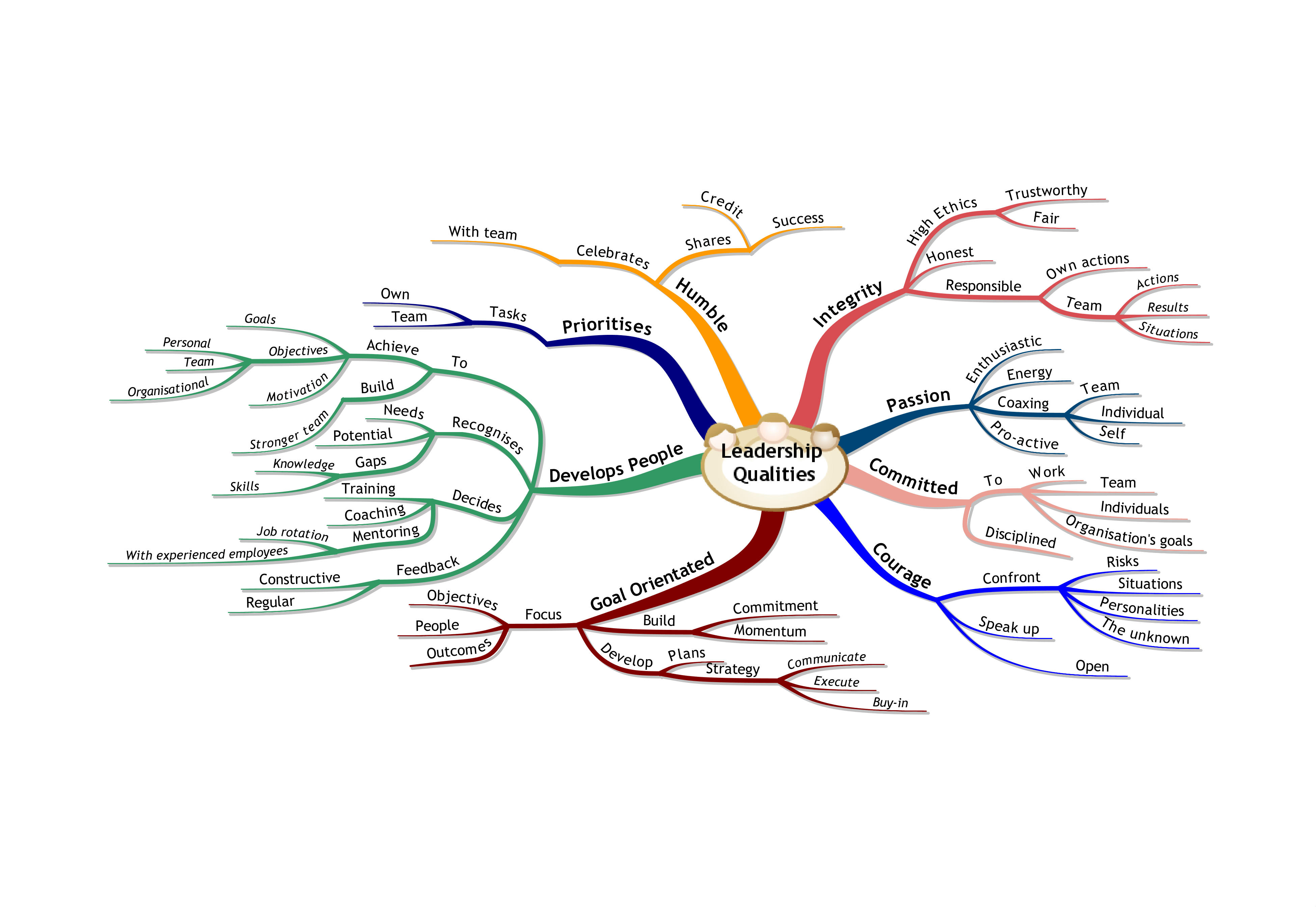 leadership qualities mind map training leadership qualities mind map