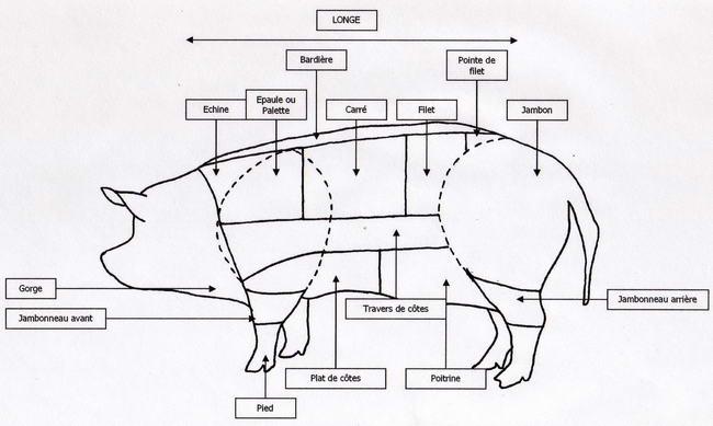 Morceaux du porc