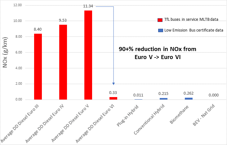 Chart showing major decrease in emissions from Euro 5 to Euro 6 diesel engines