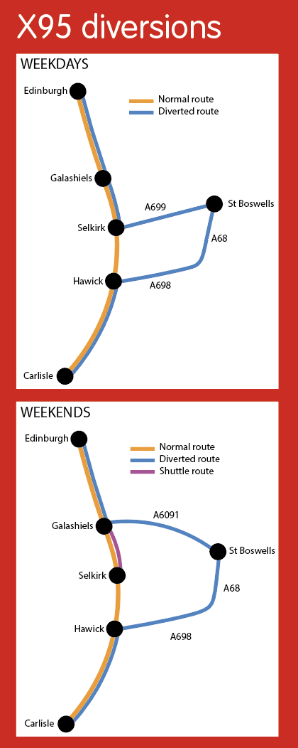 Diversion maps. On weekdays the X95 will divert from Selkirk to St Boswells and around to Hawick to resume normal route. On weekends the X95 will divert at Galashiels to St Boswells and around to Hawick to resume normal journey. At weekends a shuttle will operate Galashiels to Selkirk